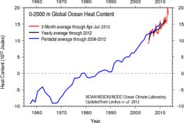 400px-Ocean_Heat_Content_(2012)